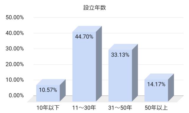 JAICの取引企業の設立年数