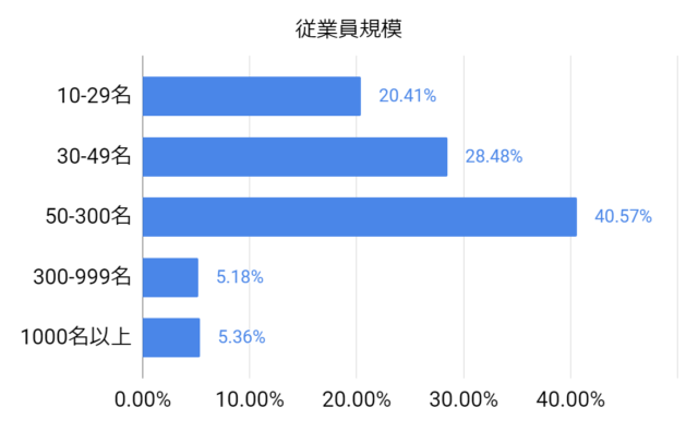 JAICと取引のある企業の従業員規模割合