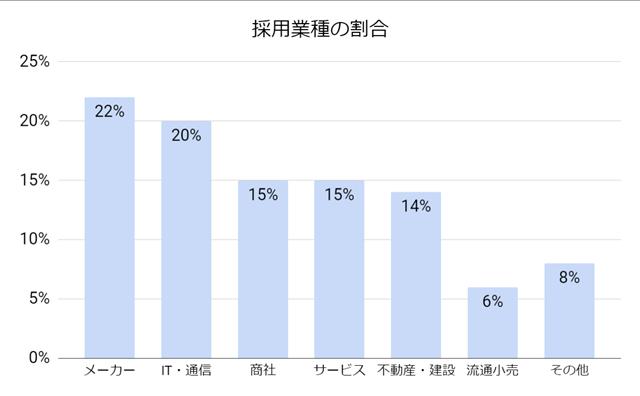 就職shopの採用業種の割合