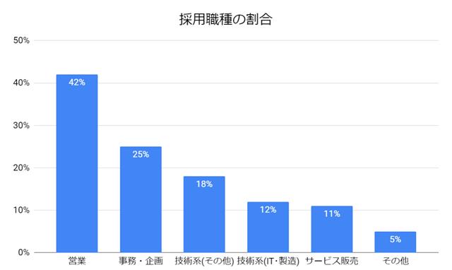 就職shopの採用職種の割合